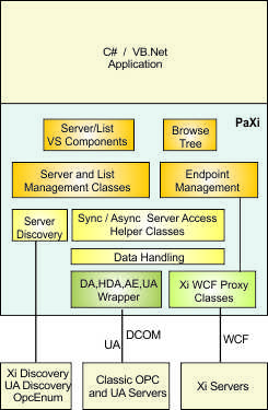 OPC  NET (Xi) Client Base for  NET OPC Applications_Develop